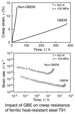 Microstructure Analysis and Grain Boundary Engineering